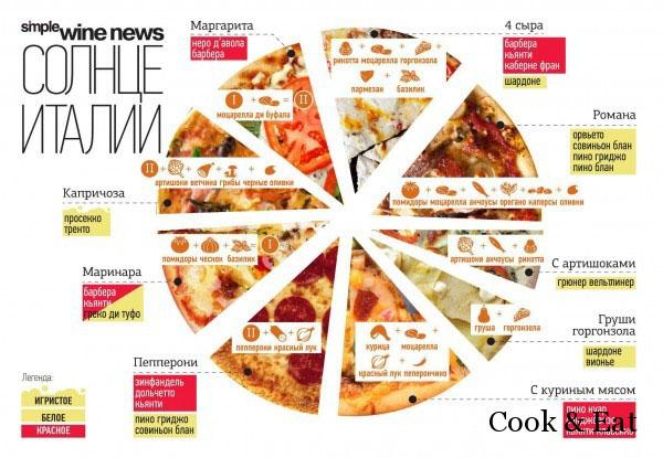 Как выбрать к пицце вино